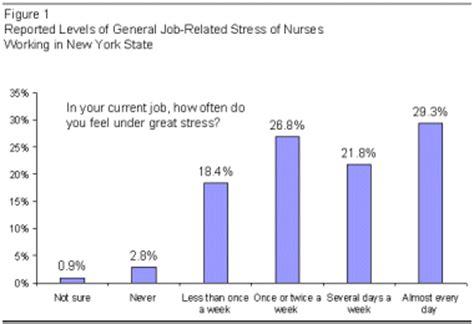 Thesis on occupational stress among nurses